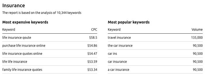 2020年最赚钱的adsense niches有哪些
