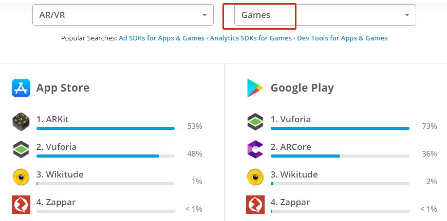 , 海外APP和游戏中最常用SDK排名(As of May 17, 2020)