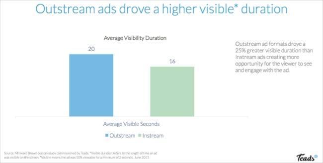 , 关于外播视频和数字广告的未来