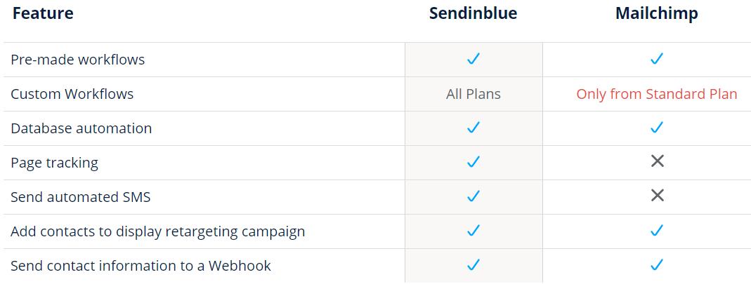 , 为什么选择Sendinblue而不是Mailchimp?