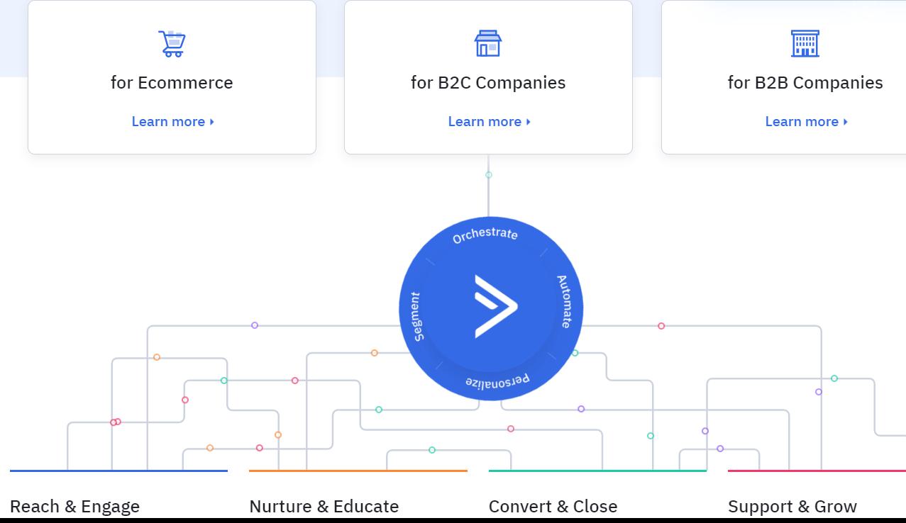 , ActiveCampaign测评——邮件营销自动化的新高度