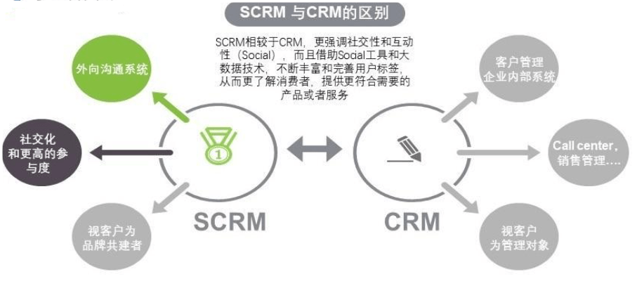 , SCRM-社会化客户关系管理-到底是个什么鬼